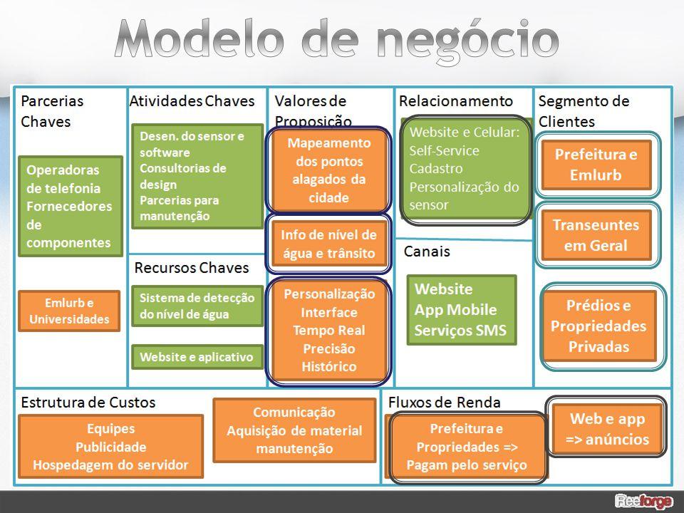 Modelo de negócio Como eu imaginei agora nosso modelo de negócio: Temos uma lado público e um lado privado.
