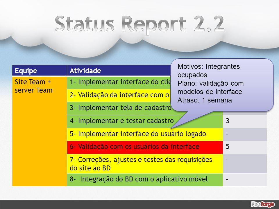Status Report 2.2 Motivos: Integrantes ocupados