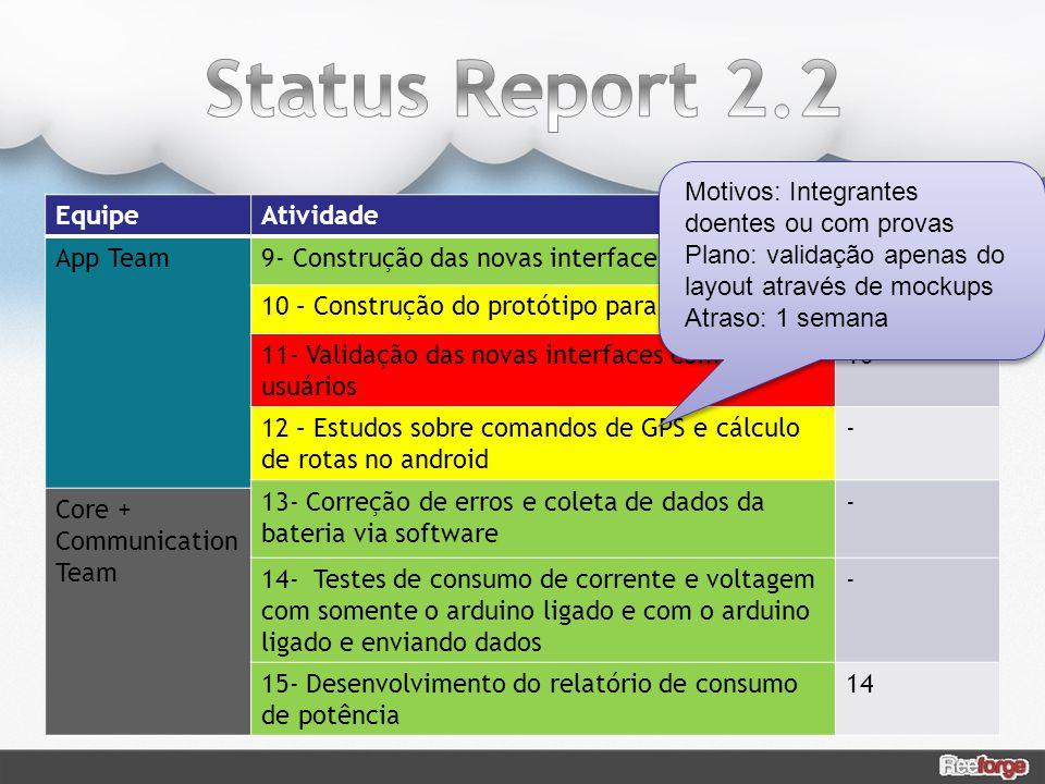 Status Report 2.2 Motivos: Integrantes doentes ou com provas