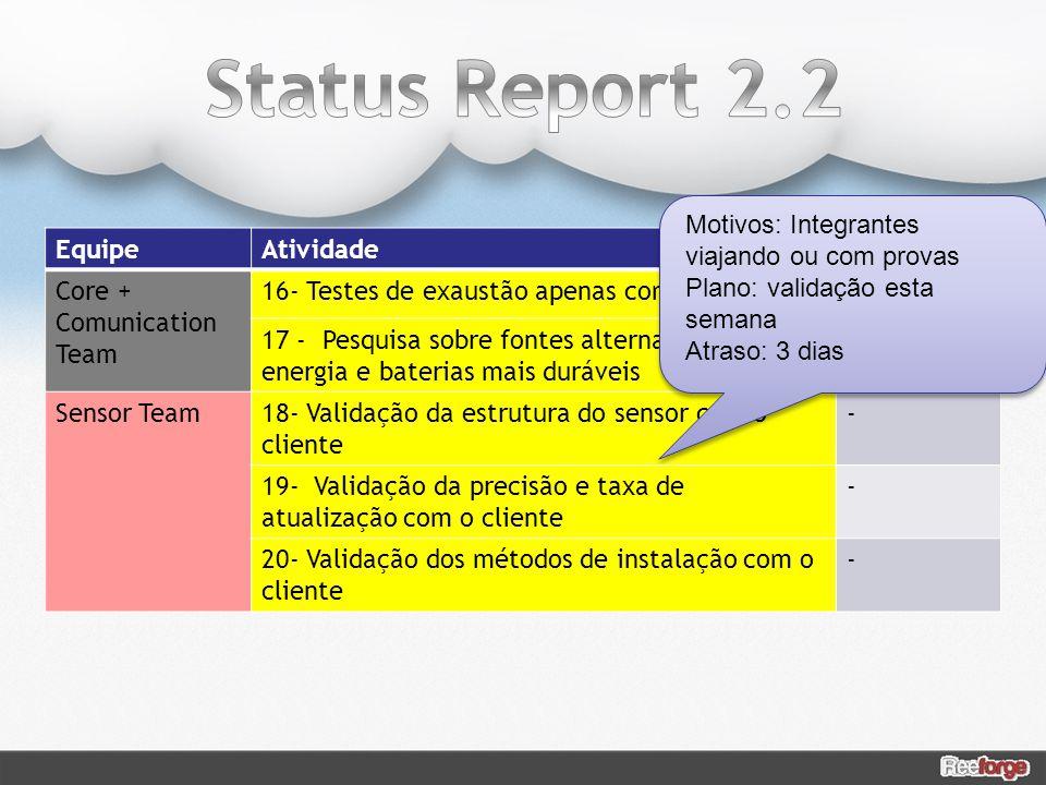Status Report 2.2 Motivos: Integrantes viajando ou com provas