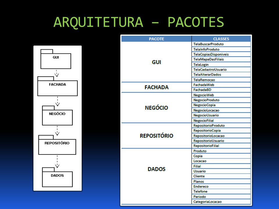 ARQUITETURA – PACOTES