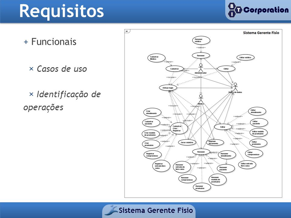 Requisitos + Funcionais × Casos de uso × Identificação de operações