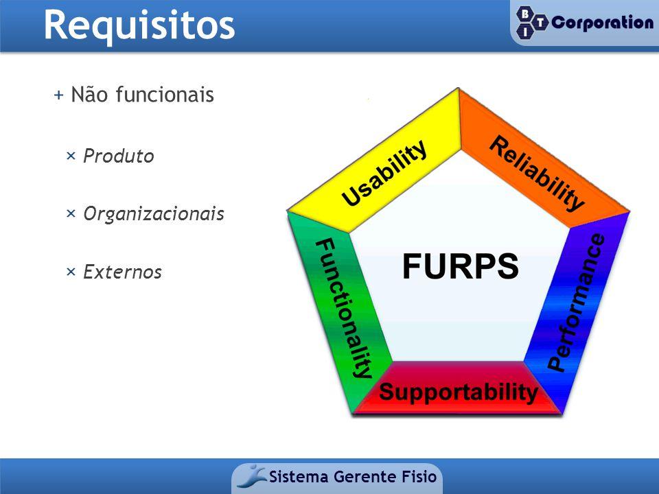 Requisitos + Não funcionais × Produto × Organizacionais × Externos