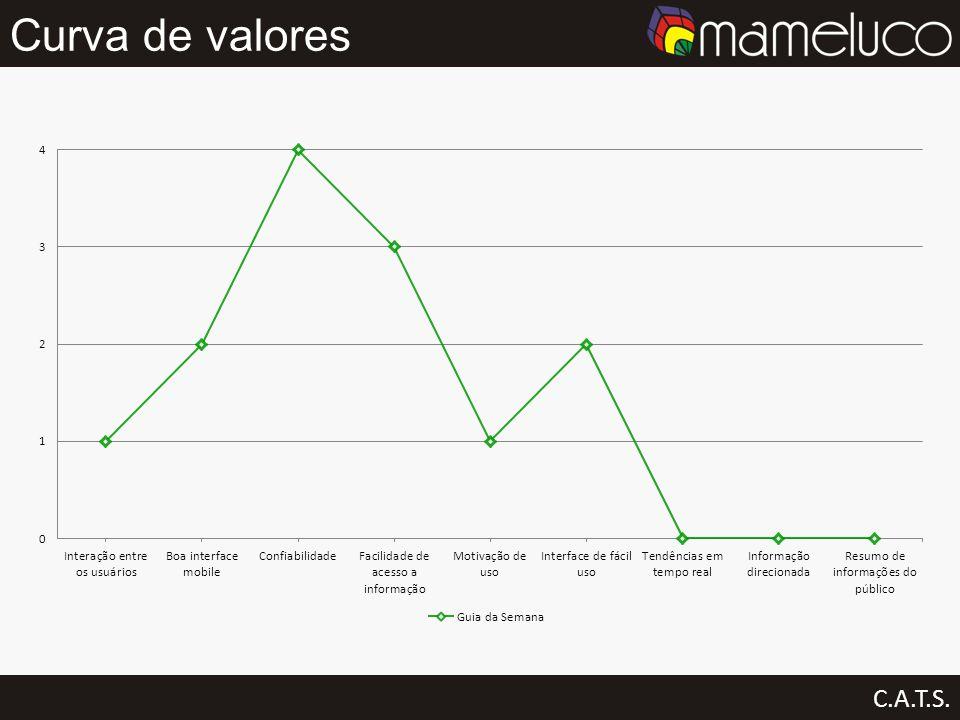 Curva de valores C.A.T.S.