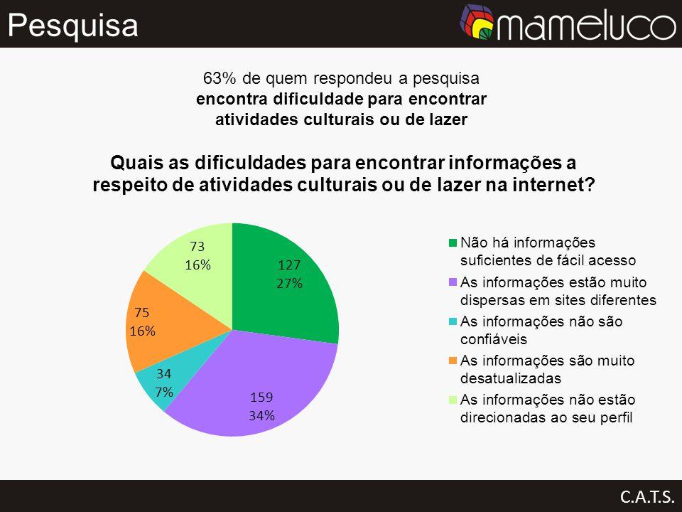 Pesquisa 63% de quem respondeu a pesquisa encontra dificuldade para encontrar atividades culturais ou de lazer.