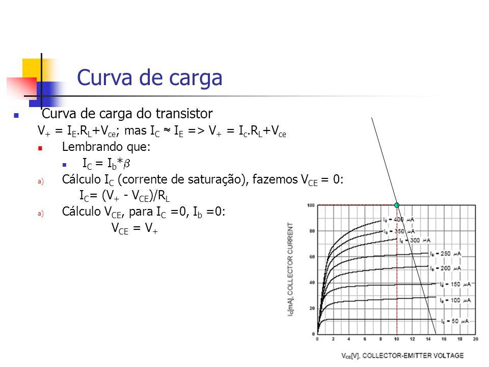 Curva de carga Curva de carga do transistor