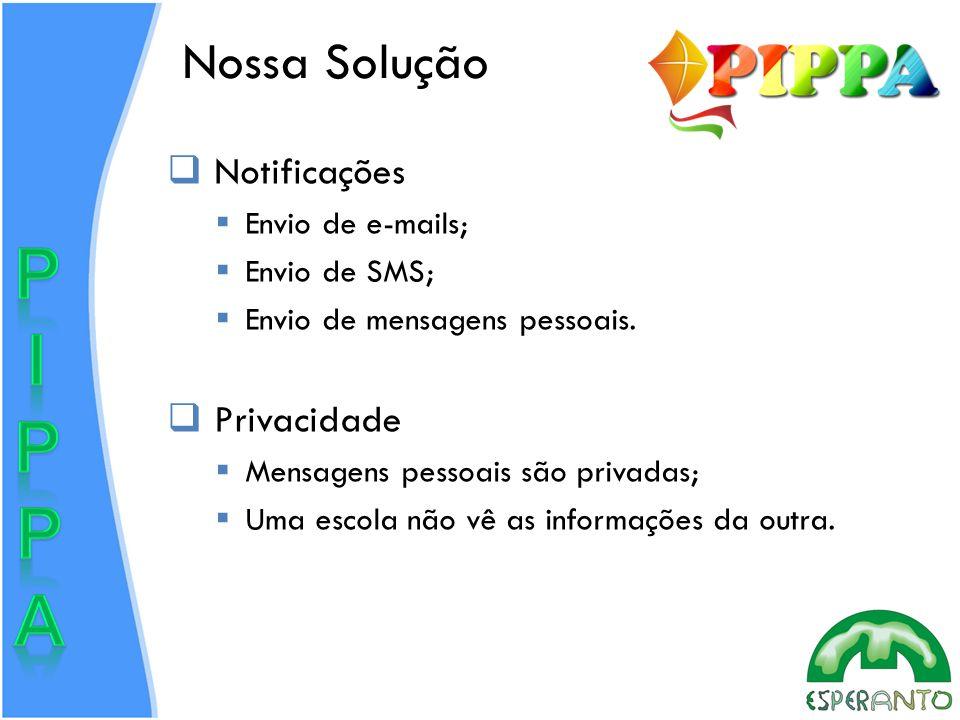 Nossa Solução Notificações Privacidade Envio de e-mails; Envio de SMS;
