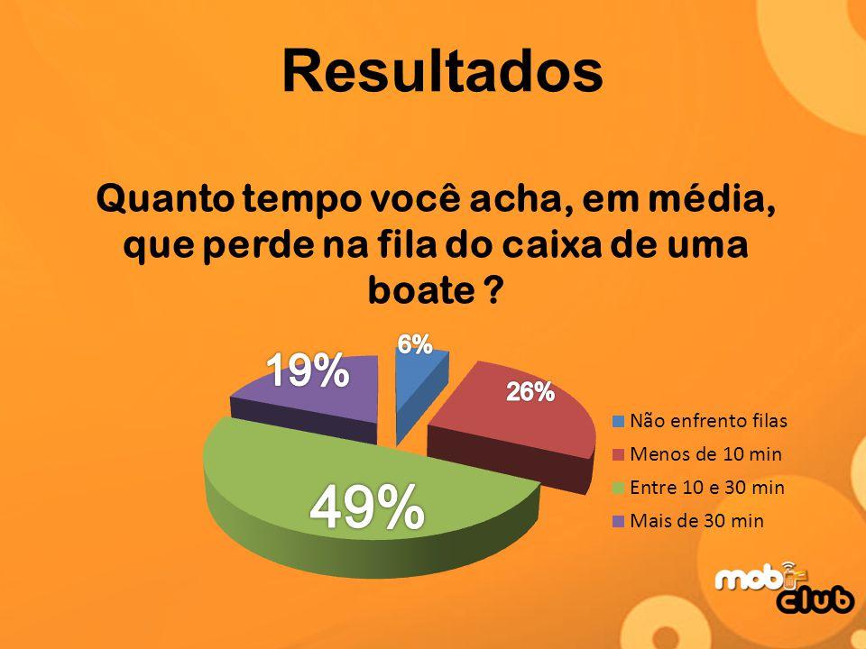 Resultados Quanto tempo você acha, em média, que perde na fila do caixa de uma boate 6% 19% 26%