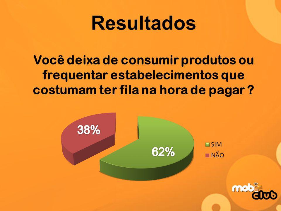 Resultados Você deixa de consumir produtos ou frequentar estabelecimentos que costumam ter fila na hora de pagar