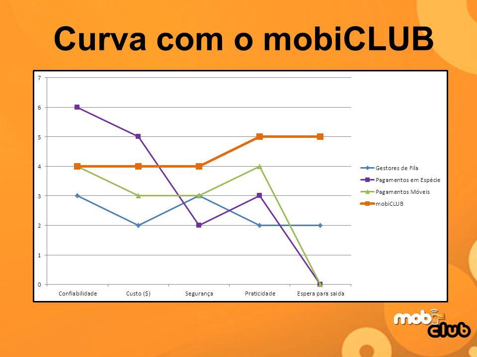 Curva com o mobiCLUB Como seria o cenario com o mobiclub no mercado