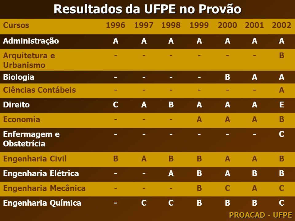 Resultados da UFPE no Provão