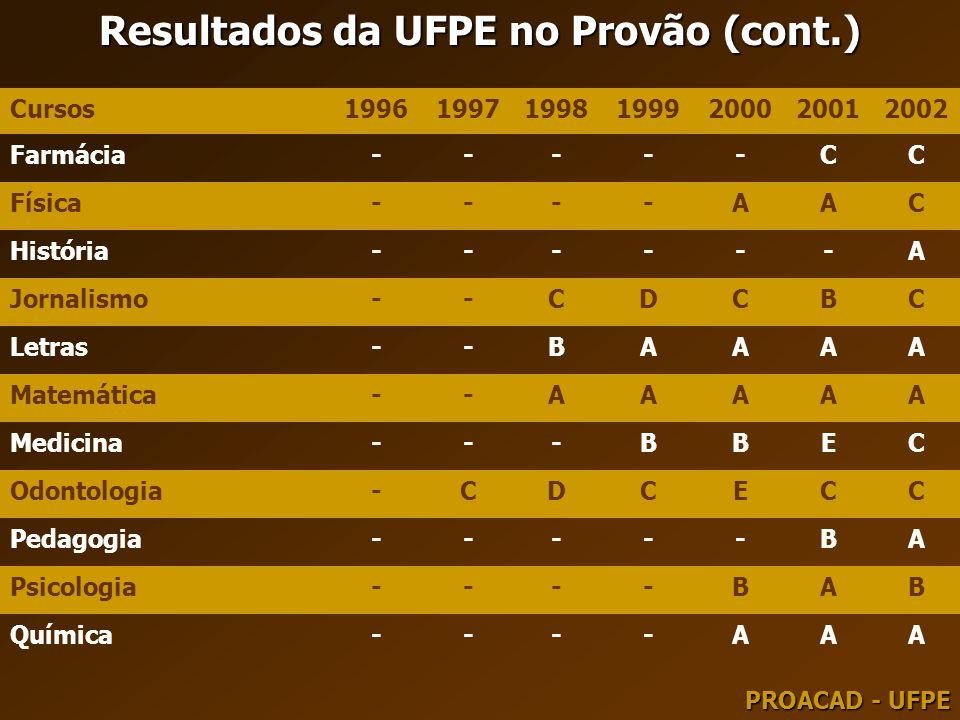 Resultados da UFPE no Provão (cont.)