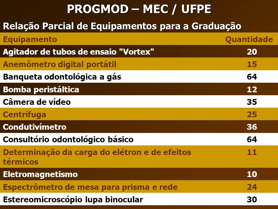 PROGMOD – MEC / UFPE Relação Parcial de Equipamentos para a Graduação