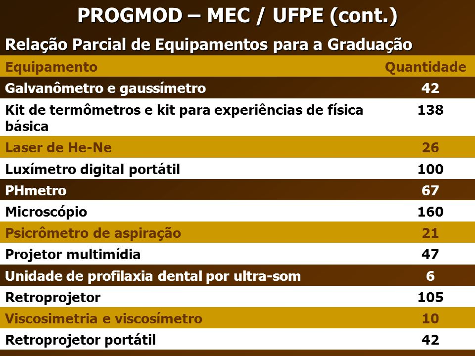 PROGMOD – MEC / UFPE (cont.)