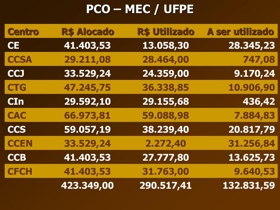 PCO – MEC / UFPE Centro R$ Alocado R$ Utilizado A ser utilizado CE