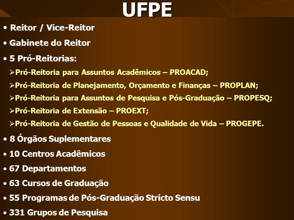 UFPE Reitor / Vice-Reitor 8 Órgãos Suplementares Gabinete do Reitor