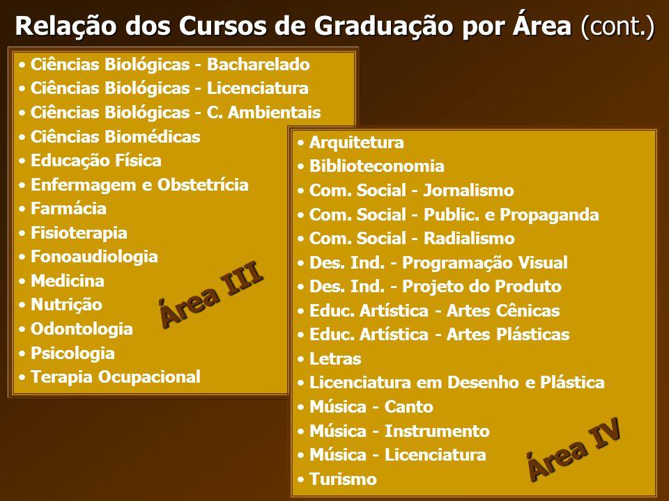 Relação dos Cursos de Graduação por Área (cont.)