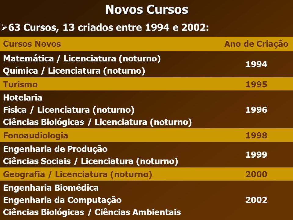 Novos Cursos 63 Cursos, 13 criados entre 1994 e 2002: Cursos Novos