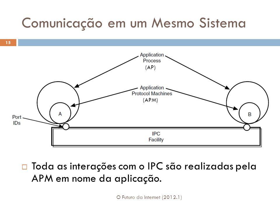 Comunicação em um Mesmo Sistema