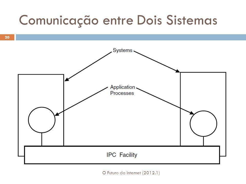 Comunicação entre Dois Sistemas