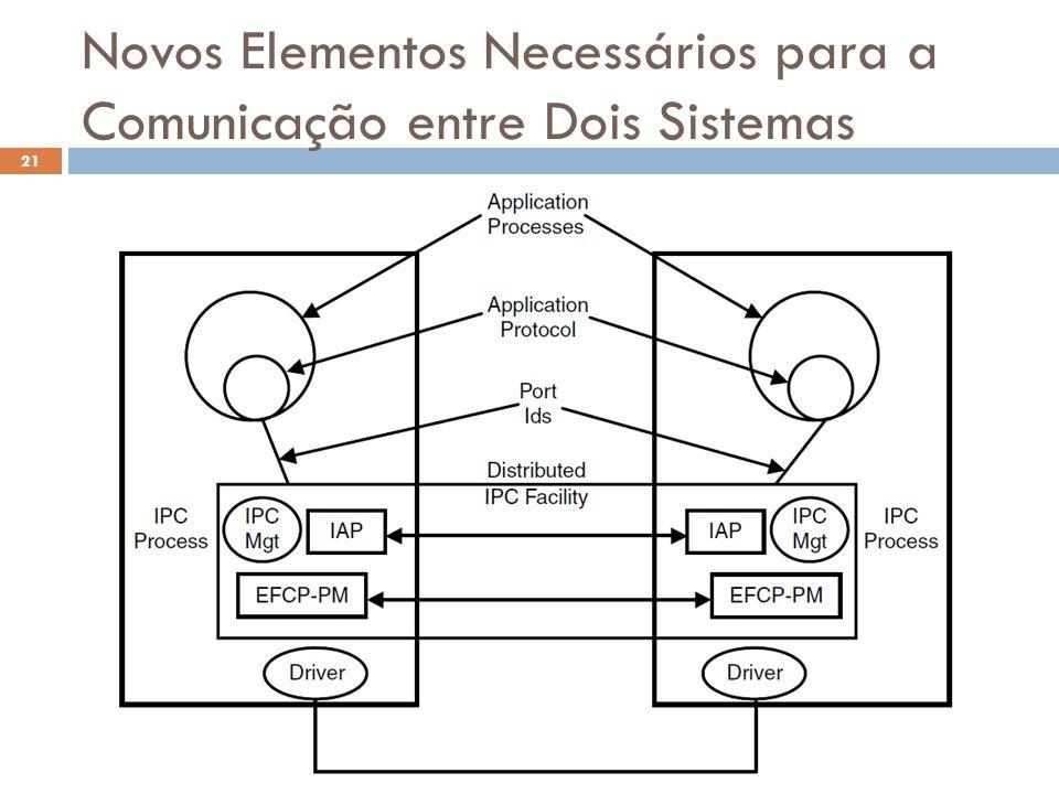 Novos Elementos Necessários para a Comunicação entre Dois Sistemas