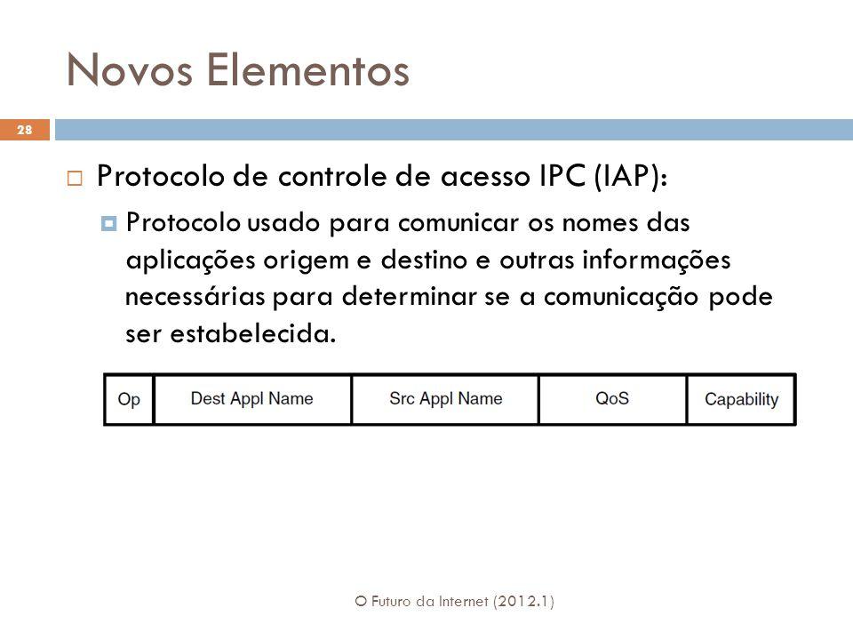 Novos Elementos Protocolo de controle de acesso IPC (IAP):