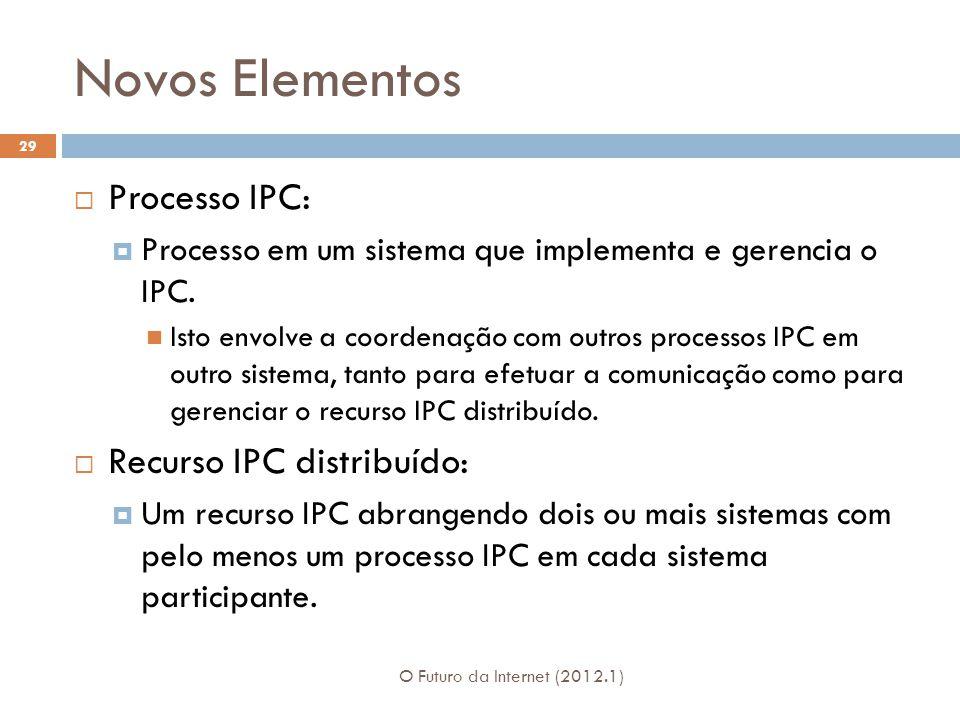 Novos Elementos Processo IPC: Recurso IPC distribuído:
