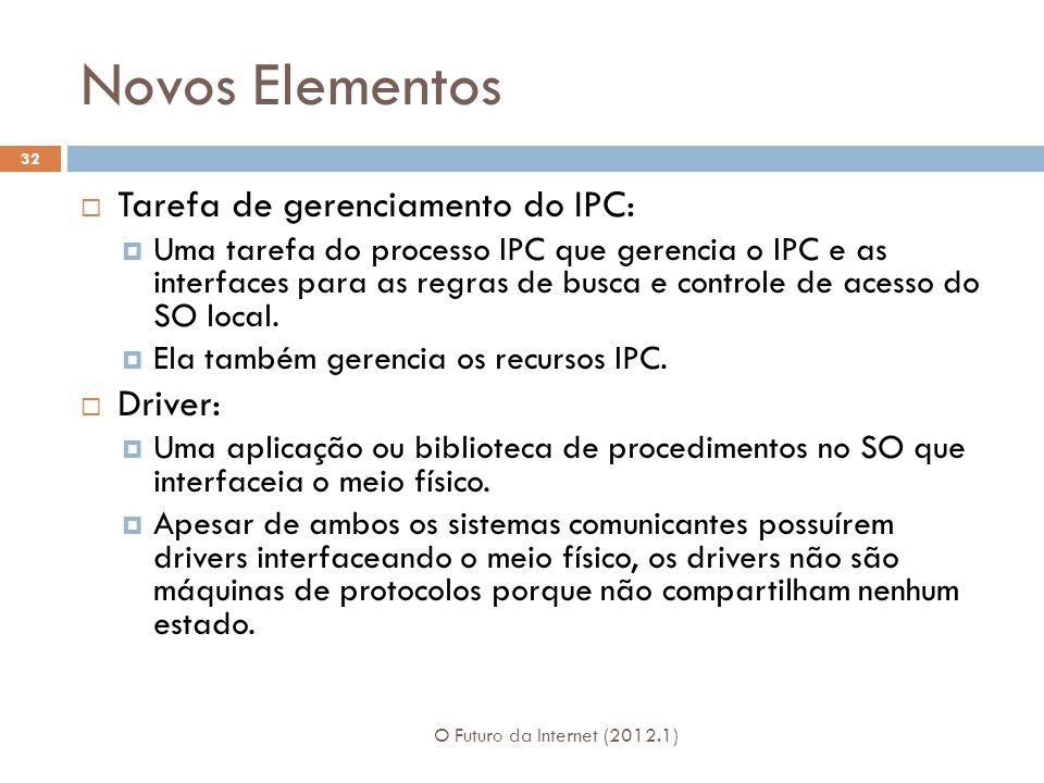Novos Elementos Tarefa de gerenciamento do IPC: Driver: