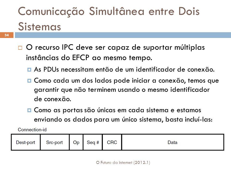 Comunicação Simultânea entre Dois Sistemas