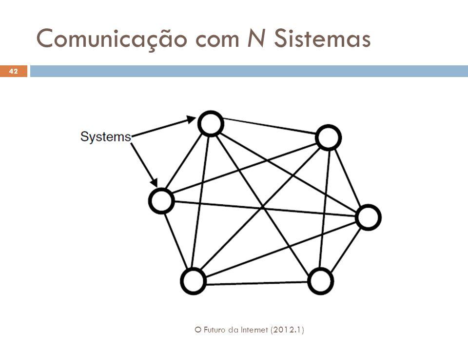 Comunicação com N Sistemas