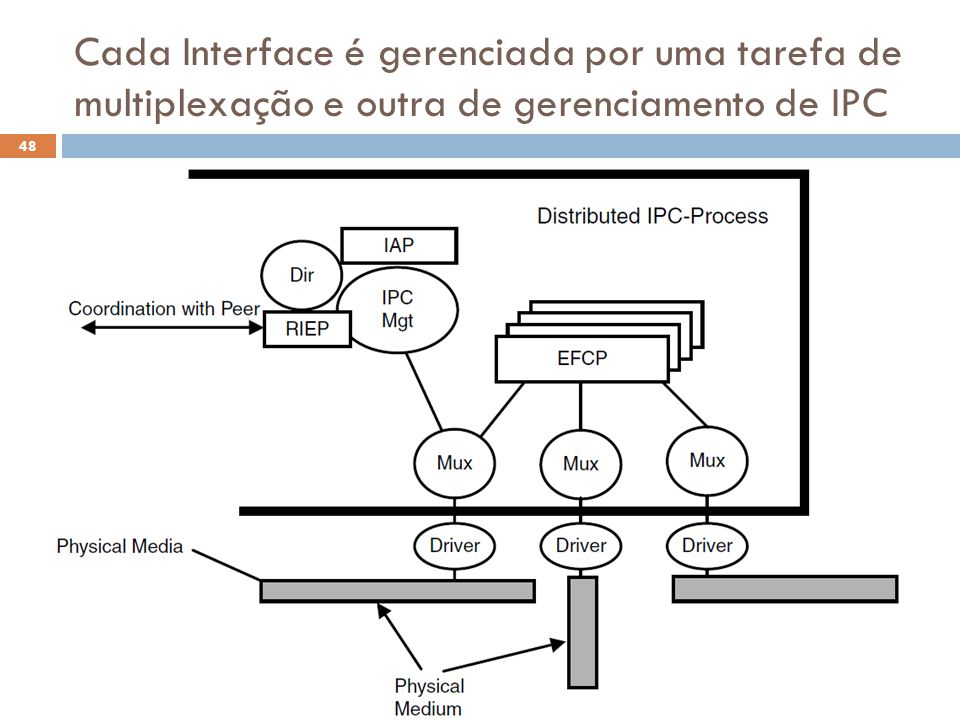 Cada Interface é gerenciada por uma tarefa de multiplexação e outra de gerenciamento de IPC
