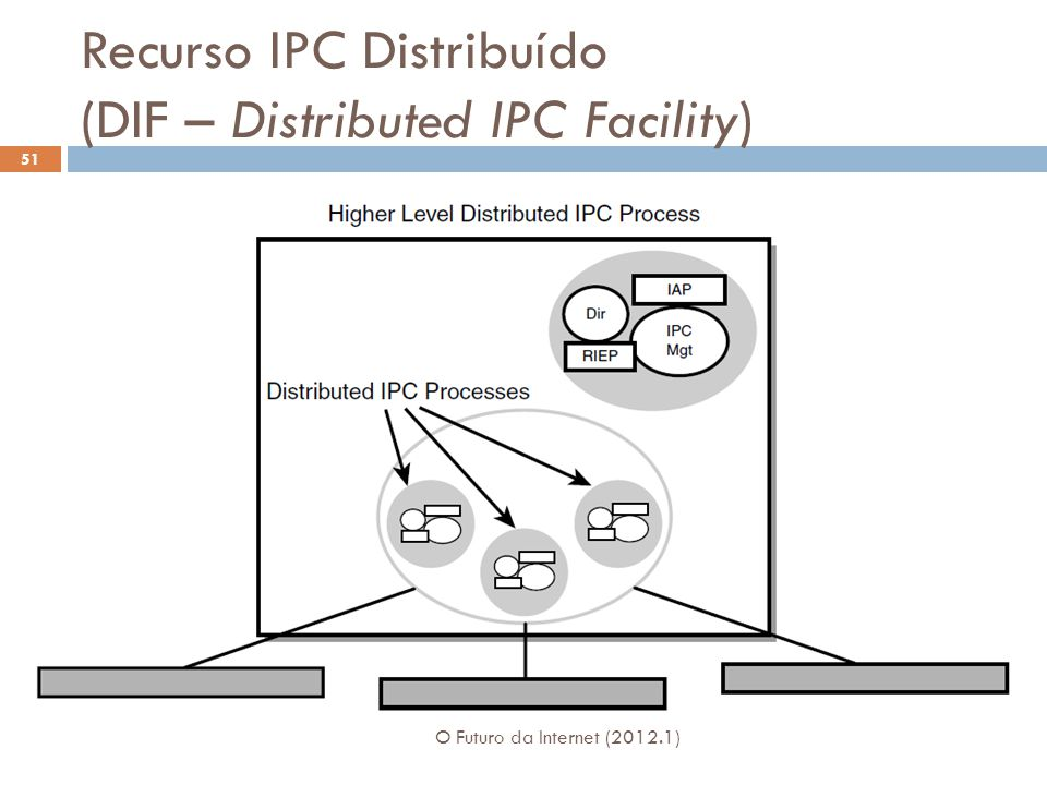 Recurso IPC Distribuído (DIF – Distributed IPC Facility)