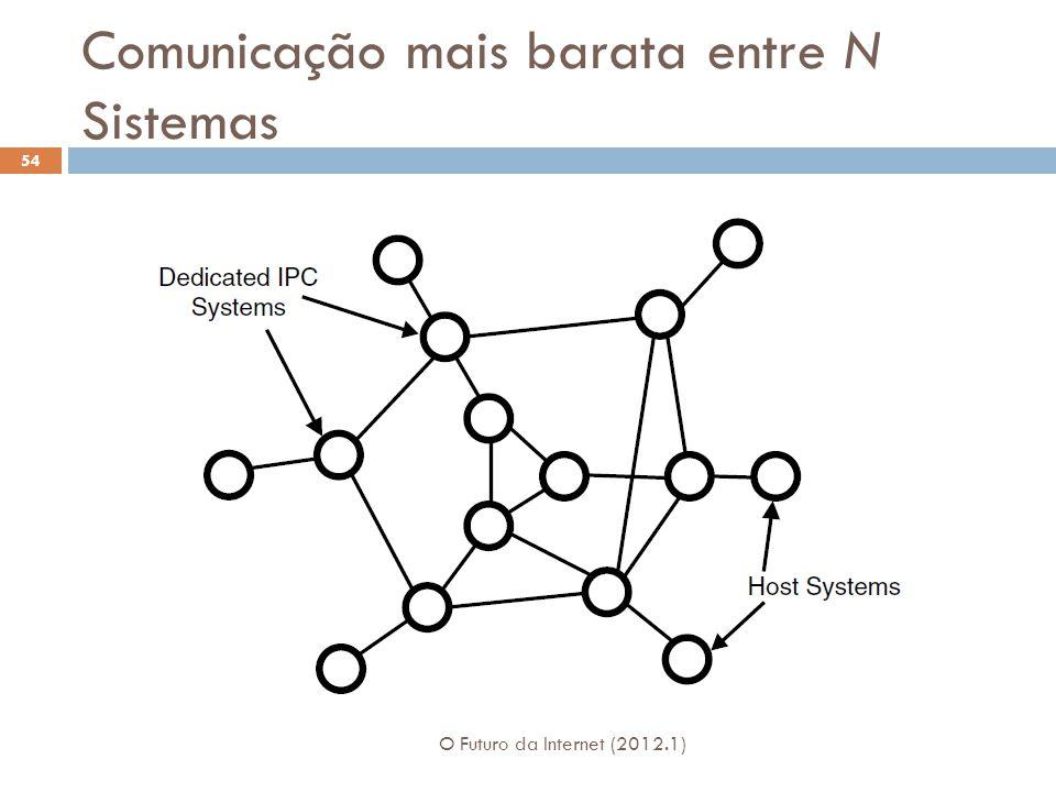 Comunicação mais barata entre N Sistemas