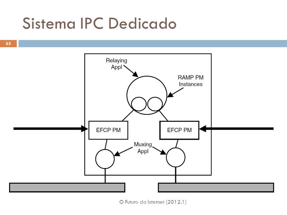 Sistema IPC Dedicado Fig. 6-14 O Futuro da Internet (2012.1)