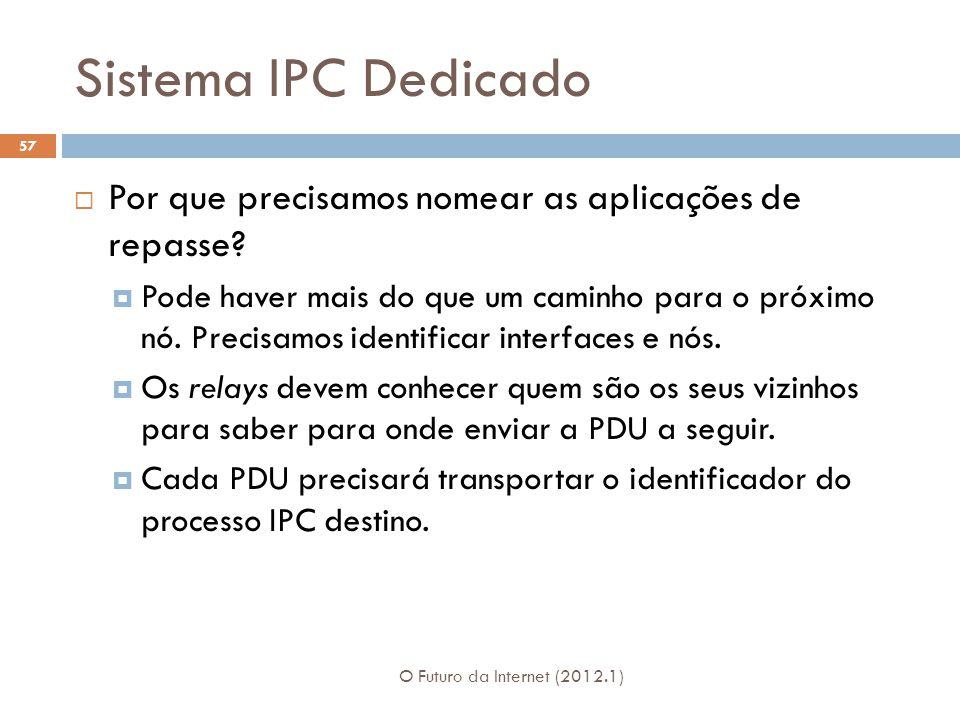 Sistema IPC Dedicado Por que precisamos nomear as aplicações de repasse