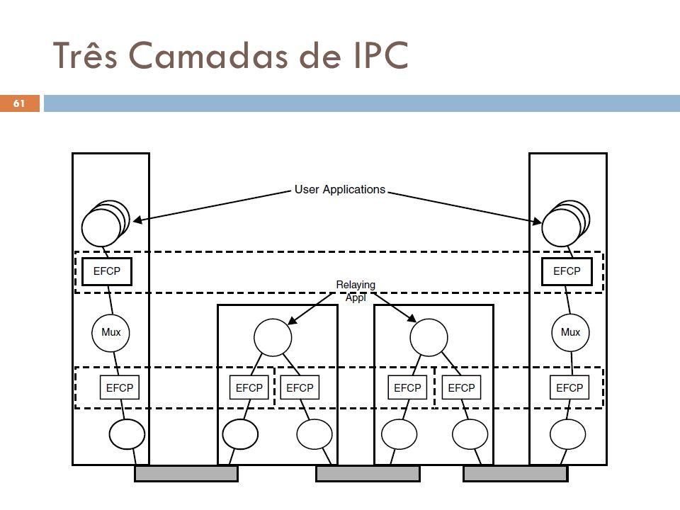 Três Camadas de IPC Fig. 6-15 O Futuro da Internet (2012.1)
