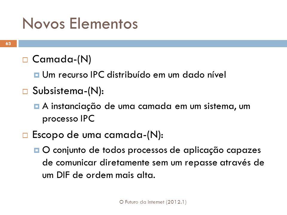 Novos Elementos Camada-(N) Subsistema-(N): Escopo de uma camada-(N):