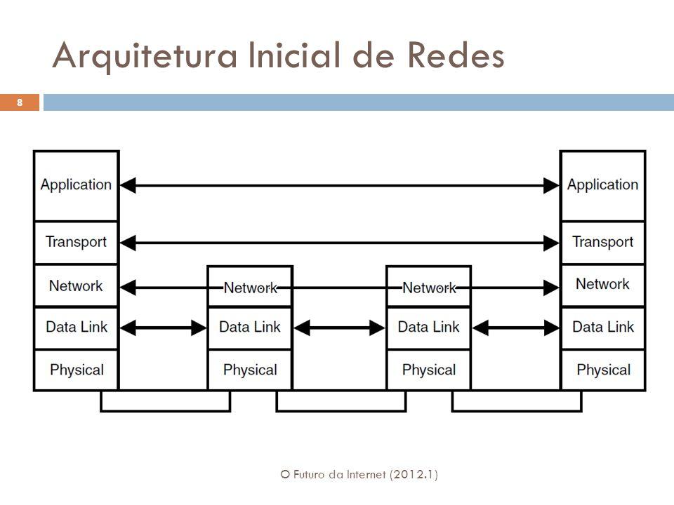Arquitetura Inicial de Redes