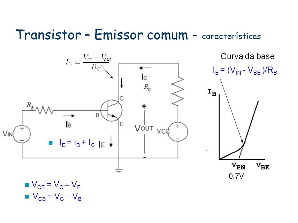 Transistor – Emissor comum - características