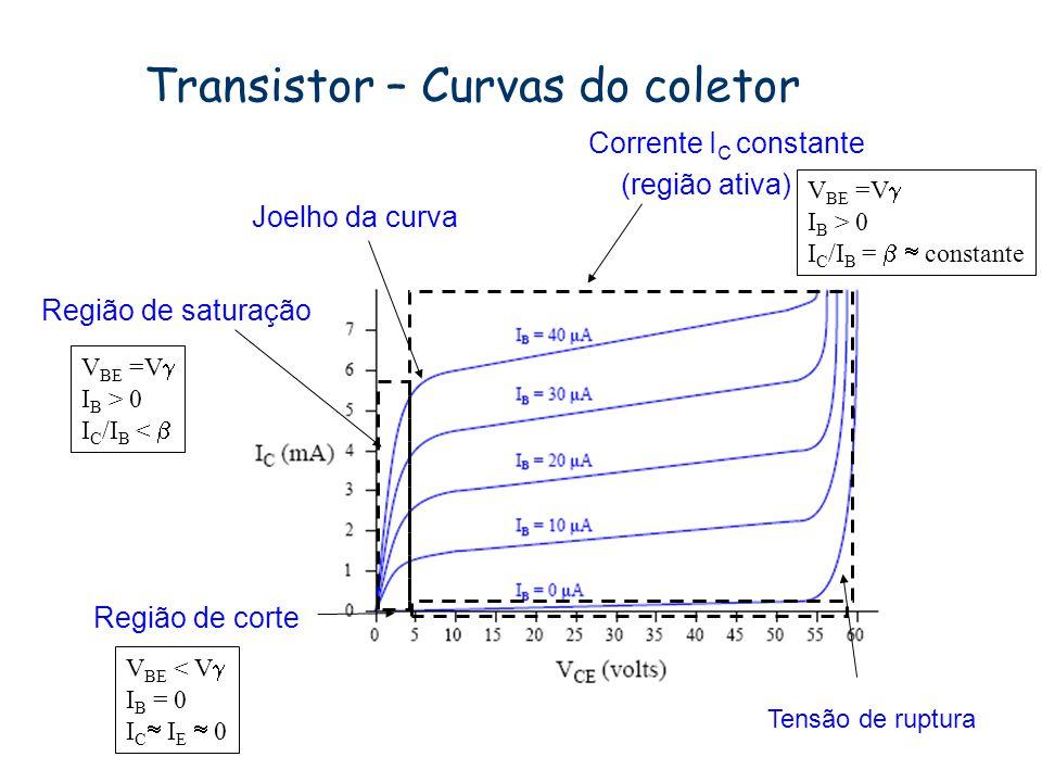 Transistor – Curvas do coletor
