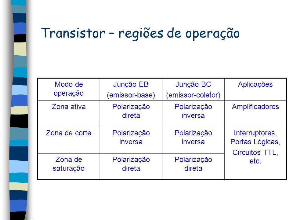 Transistor – regiões de operação