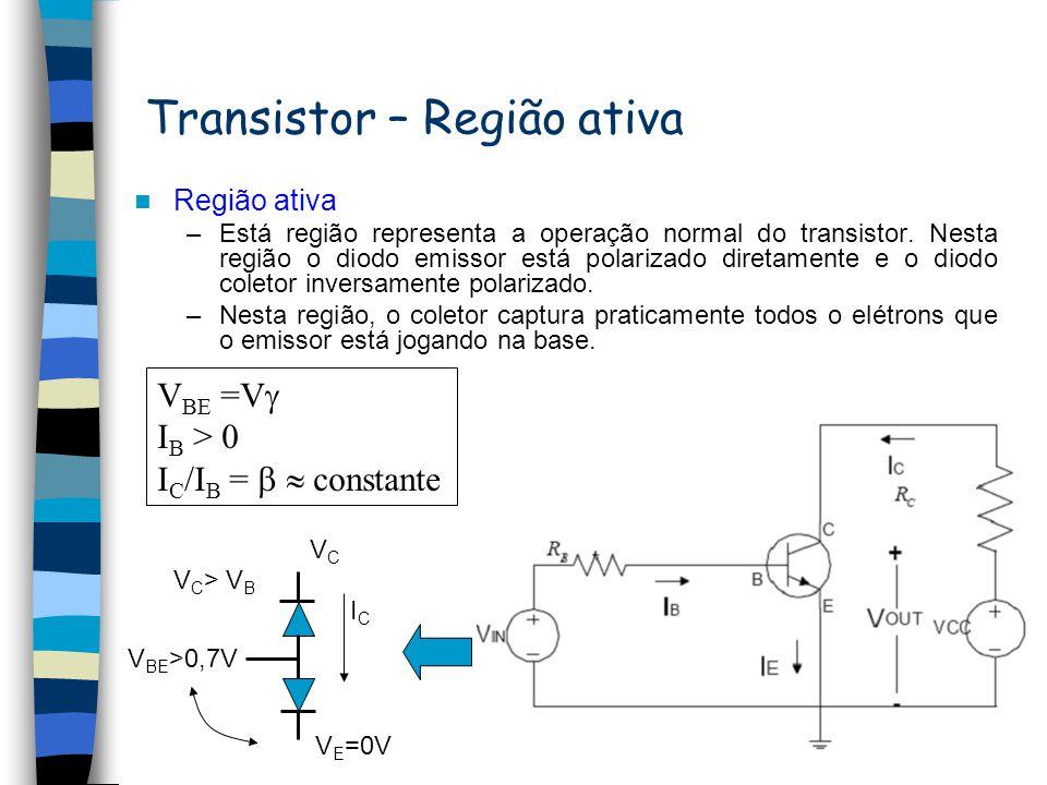Transistor – Região ativa
