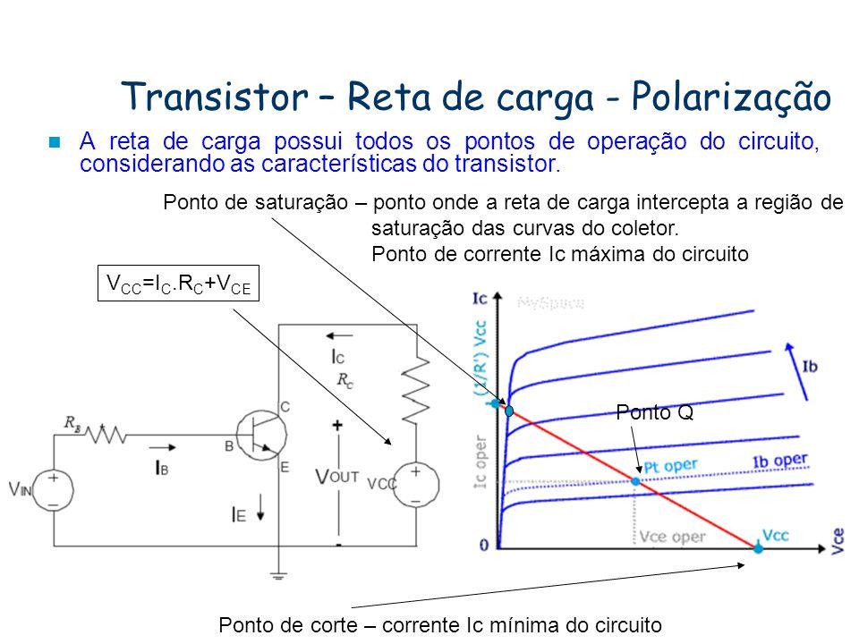 Transistor – Reta de carga - Polarização