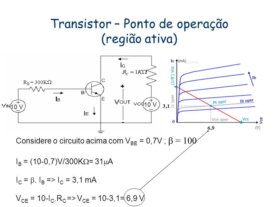 Transistor – Ponto de operação (região ativa)