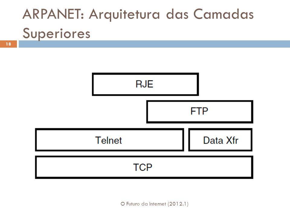 ARPANET: Arquitetura das Camadas Superiores