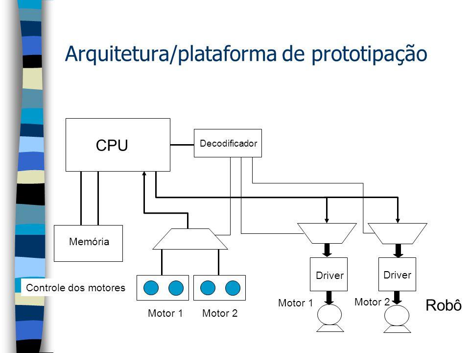 Arquitetura/plataforma de prototipação