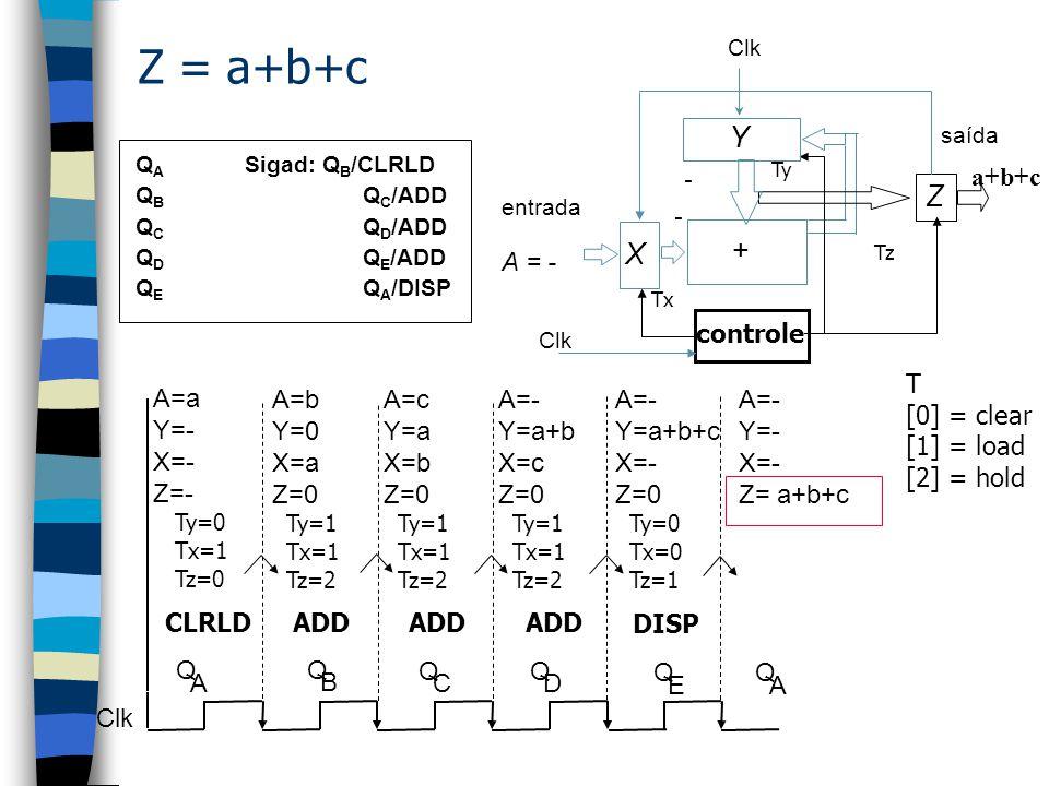 Z = a+b+c Y Z + X Q B ADD A=b Y=0 X=a Z=0 A = b a Q C ADD A=c Y=a X=b