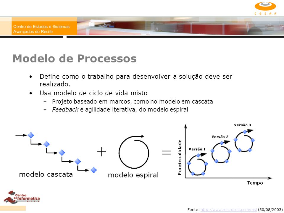 Modelo de Processos Define como o trabalho para desenvolver a solução deve ser realizado. Usa modelo de ciclo de vida misto.