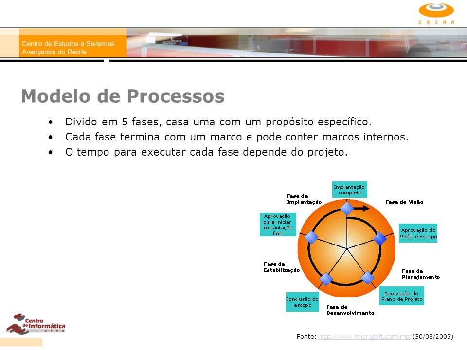 Modelo de Processos Divido em 5 fases, casa uma com um propósito específico. Cada fase termina com um marco e pode conter marcos internos.