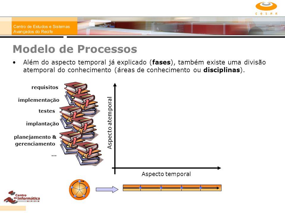 Modelo de Processos